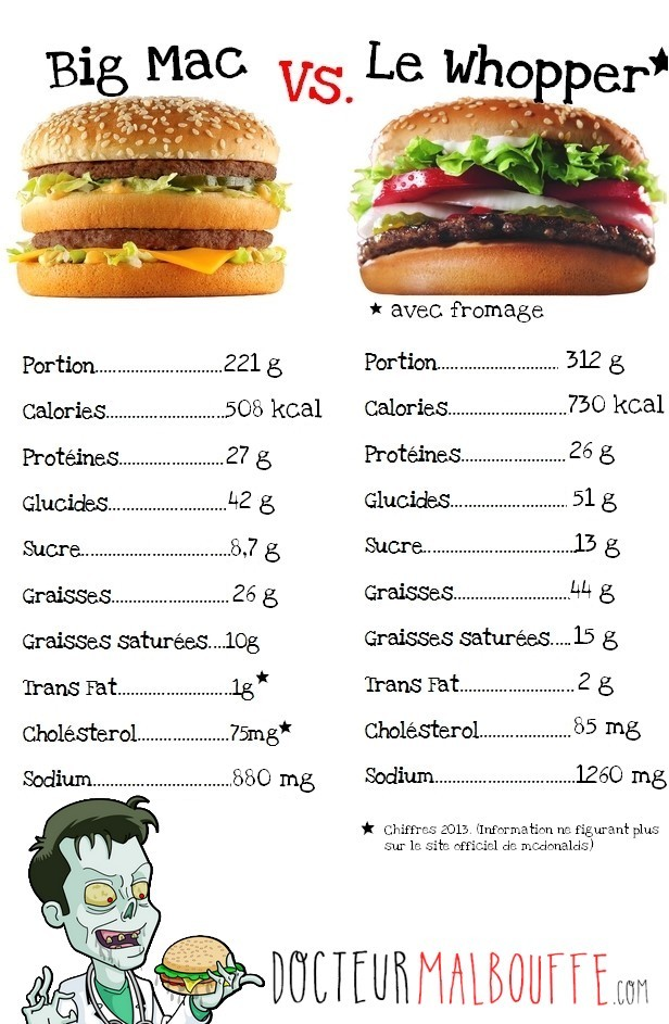 comparatif nutritionnel du Whopper et du Big Mac